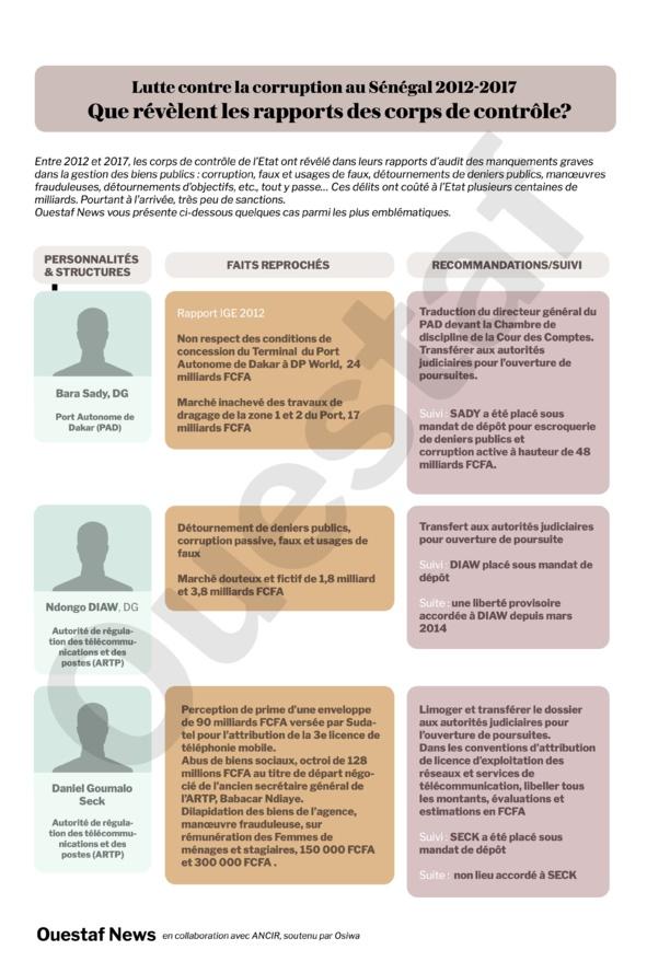 Rapport IGE 2012 : Port, ARTP, corruption et gabegie