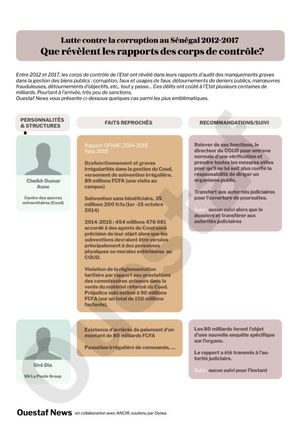 Rapport Ofnac 2014/2015 : Anne et Dia, partisans du président, narguent l'Ofnac